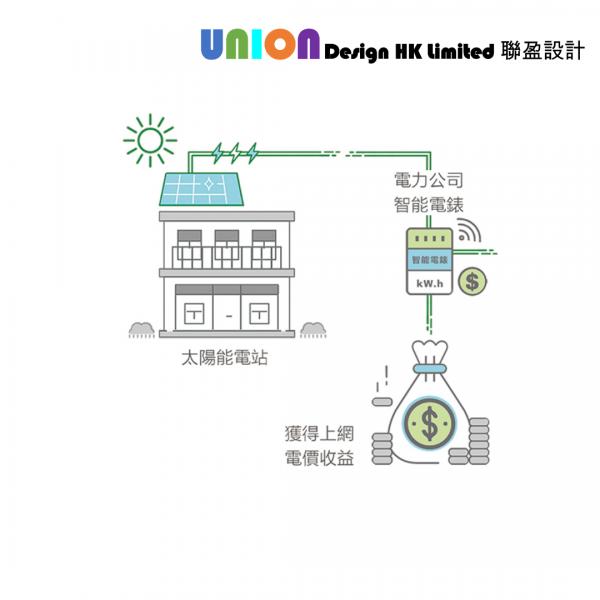中電太陽能上網系統